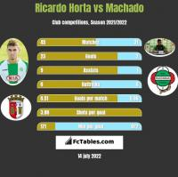 Ricardo Horta vs Machado h2h player stats