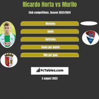 Ricardo Horta vs Murilo h2h player stats