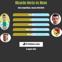 Ricardo Horta vs Nene h2h player stats