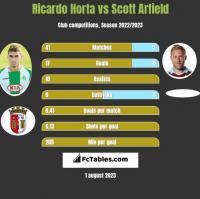 Ricardo Horta vs Scott Arfield h2h player stats
