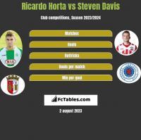 Ricardo Horta vs Steven Davis h2h player stats