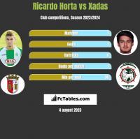 Ricardo Horta vs Xadas h2h player stats