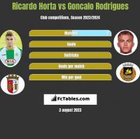 Ricardo Horta vs Goncalo Rodrigues h2h player stats