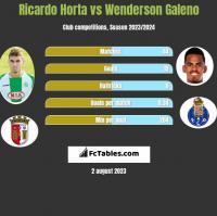 Ricardo Horta vs Wenderson Galeno h2h player stats