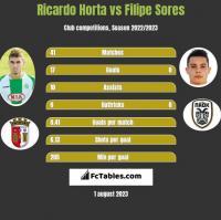 Ricardo Horta vs Filipe Sores h2h player stats