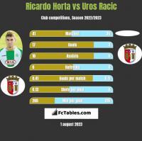 Ricardo Horta vs Uros Racic h2h player stats