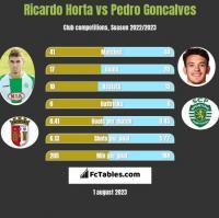 Ricardo Horta vs Pedro Goncalves h2h player stats