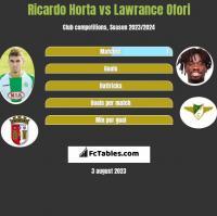Ricardo Horta vs Lawrance Ofori h2h player stats
