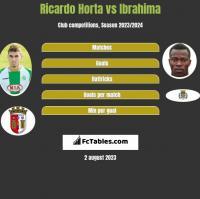 Ricardo Horta vs Ibrahima h2h player stats