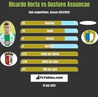 Ricardo Horta vs Gustavo Assuncao h2h player stats