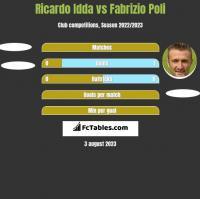 Ricardo Idda vs Fabrizio Poli h2h player stats