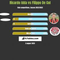 Ricardo Idda vs Filippo De Col h2h player stats