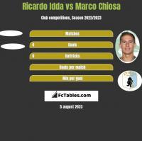 Ricardo Idda vs Marco Chiosa h2h player stats