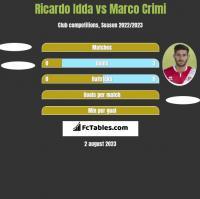 Ricardo Idda vs Marco Crimi h2h player stats