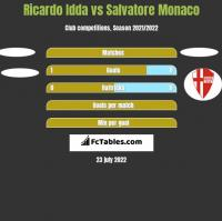 Ricardo Idda vs Salvatore Monaco h2h player stats