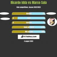 Ricardo Idda vs Marco Sala h2h player stats