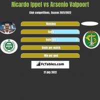 Ricardo Ippel vs Arsenio Valpoort h2h player stats