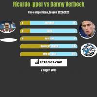 Ricardo Ippel vs Danny Verbeek h2h player stats