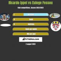 Ricardo Ippel vs Euloge Fessou h2h player stats