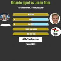 Ricardo Ippel vs Joren Dom h2h player stats