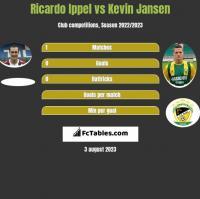 Ricardo Ippel vs Kevin Jansen h2h player stats