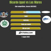 Ricardo Ippel vs Luc Mares h2h player stats