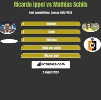 Ricardo Ippel vs Mathias Schils h2h player stats