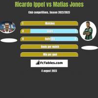 Ricardo Ippel vs Matias Jones h2h player stats