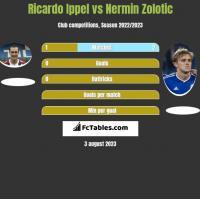 Ricardo Ippel vs Nermin Zolotic h2h player stats