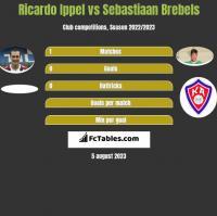 Ricardo Ippel vs Sebastiaan Brebels h2h player stats