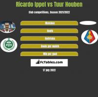Ricardo Ippel vs Tuur Houben h2h player stats