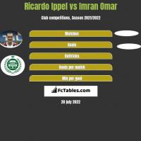 Ricardo Ippel vs Imran Omar h2h player stats