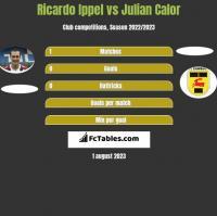 Ricardo Ippel vs Julian Calor h2h player stats
