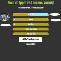 Ricardo Ippel vs Laurens Vermijl h2h player stats