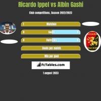 Ricardo Ippel vs Albin Gashi h2h player stats