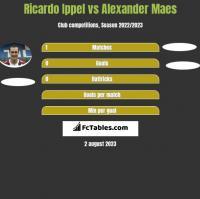 Ricardo Ippel vs Alexander Maes h2h player stats