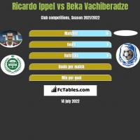 Ricardo Ippel vs Beka Vachiberadze h2h player stats