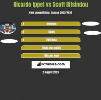 Ricardo Ippel vs Scott Bitsindou h2h player stats