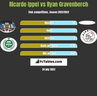 Ricardo Ippel vs Ryan Gravenberch h2h player stats