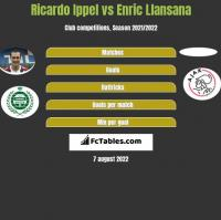 Ricardo Ippel vs Enric Llansana h2h player stats