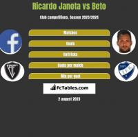 Ricardo Janota vs Beto h2h player stats