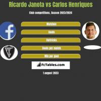 Ricardo Janota vs Carlos Henriques h2h player stats