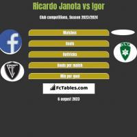 Ricardo Janota vs Igor h2h player stats