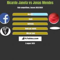 Ricardo Janota vs Jonas Mendes h2h player stats