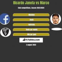 Ricardo Janota vs Marco h2h player stats