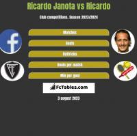 Ricardo Janota vs Ricardo h2h player stats
