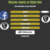 Ricardo Janota vs Elisio Pais h2h player stats