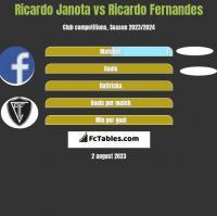 Ricardo Janota vs Ricardo Fernandes h2h player stats