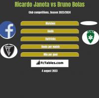 Ricardo Janota vs Bruno Bolas h2h player stats