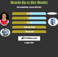 Ricardo Kip vs Alex Mendez h2h player stats